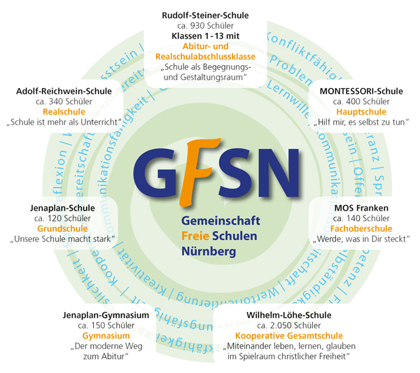 Gemeinschaft Freie Schulen in Nürnberg